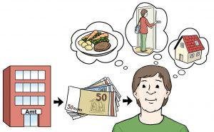 Darstellung des persönlichen Budgets